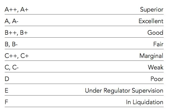 Top Rated Life Insurance Companies 2017 - TopLifeInsuranceReviews.com